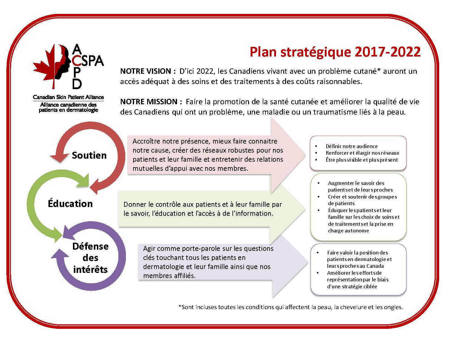 finalCSPAstrategicplanonapageFRENCH